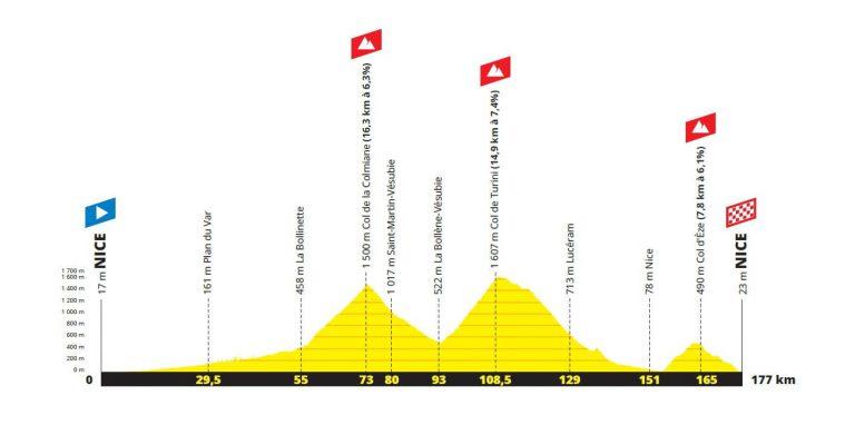 Strecke L'Etape du Tour 2020