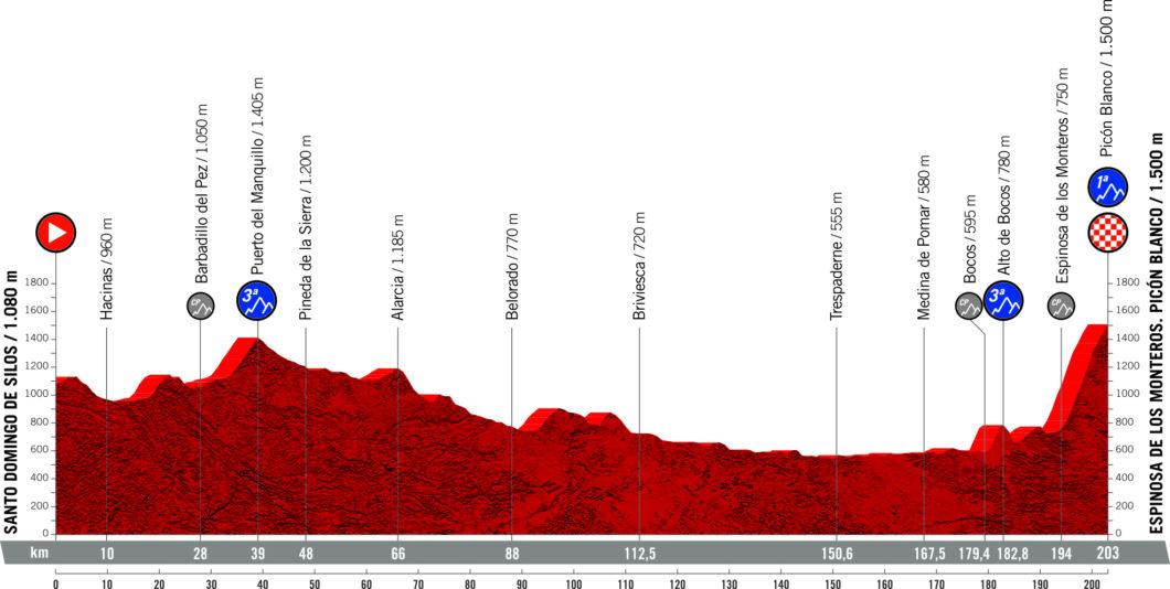 Vuelta Etappen 2021