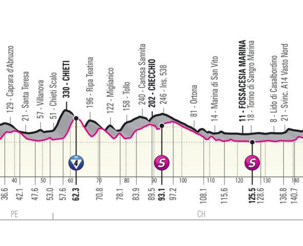 Vorschau 7. Etappe Giro d'Italia 2021: Massensprint an der Adria