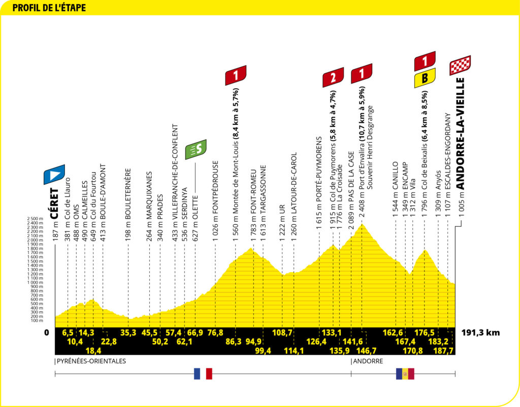 Analysis & preview of the 2021 Tour de France route - Alpecin Cycling
